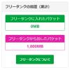 「mineo(マイネオ)」ユーザー同士でパケットシェアする「フリータンク」で急な容量不足を乗り切る