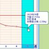 リバウンドなしのダイエット(約半年で体重-10kg、腹囲-10cm)に無理なく成功しました