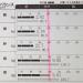 体成分測定結果から分かるスポーツクラブ「メガロス」に 1ヶ月通った成果